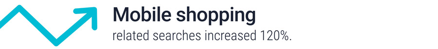 Mobile shopping searches increased 120%