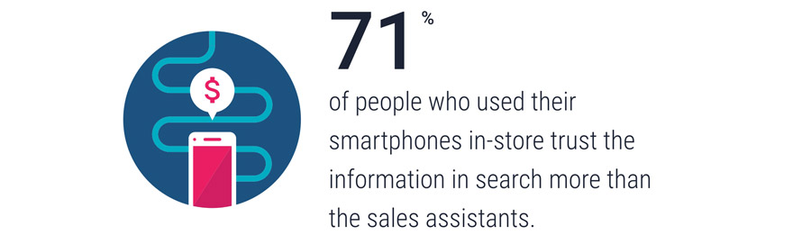 Shoppers trust information from mobile search more than sales assistants.