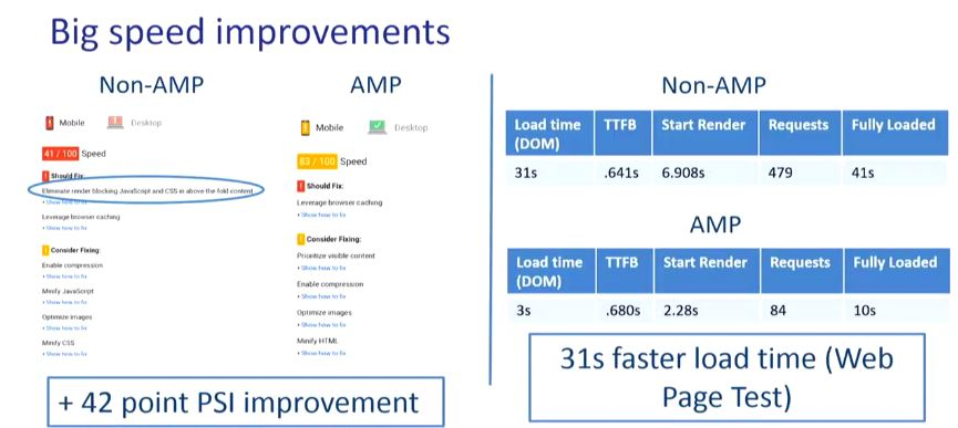AMP Speed Improvements