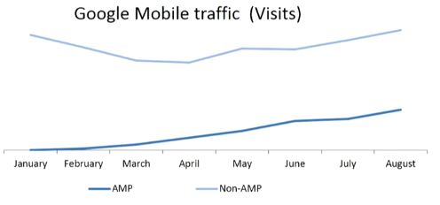 Mobile and AMP traffic improvements