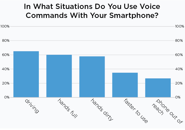 People use voice commands with smartphones while driving, when hands are full or dirty and because it is faster to use.