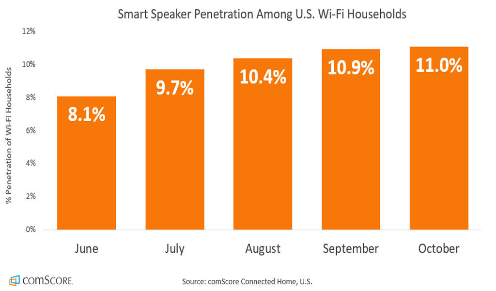 Smart speaker adoption has lead an increase in voice search.