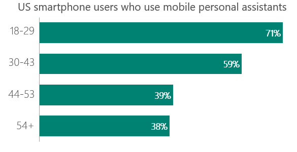 Smartphone users who use personal assistants trends to the younger demographic but use among all demographics is high.