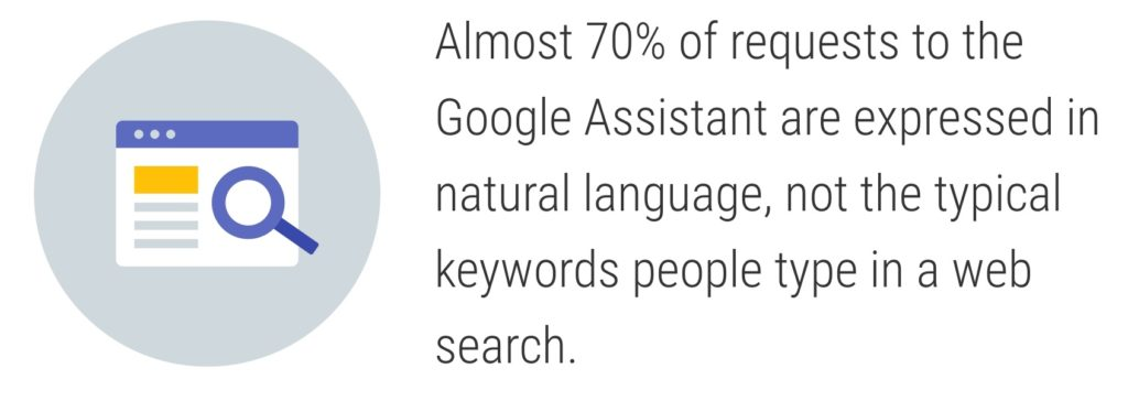 Almost 70% of requests to the Google Assistant are expressed in natural language, not the typical keywords people type in a web search.
